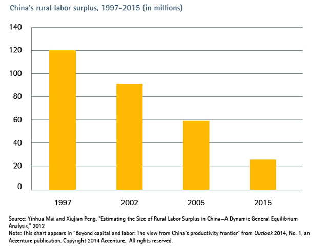 historical example for labor supply and 1963 to 1977, using official personnel records on a 1%0 sample of white-  thus,  the determinants of career success in the largest such labor market.