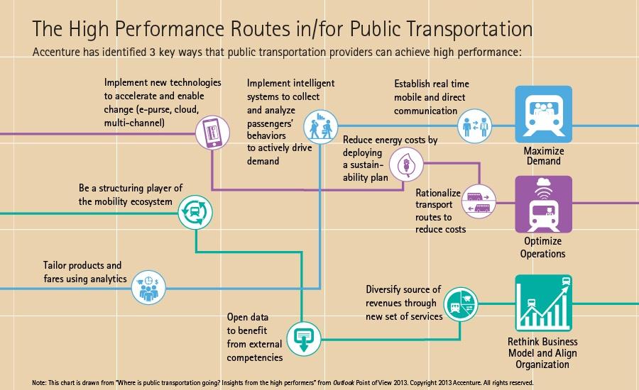 thesis on public transportation