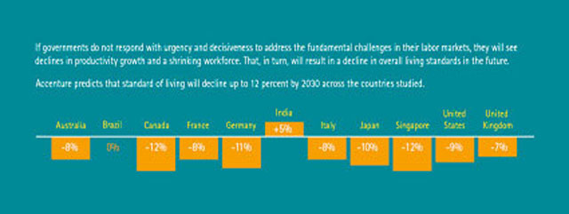 Standard of Living Could Decline up to 12 Percent by 2030 Globally. Click here to view the larger image.