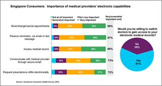 Singapore Consumers: Importance of Medical Providers' Electronic Capabilities. Click to enlarge.