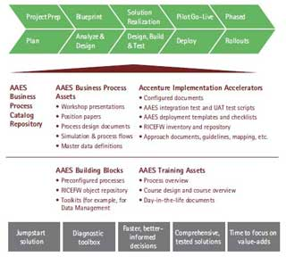 AAES Proven Process