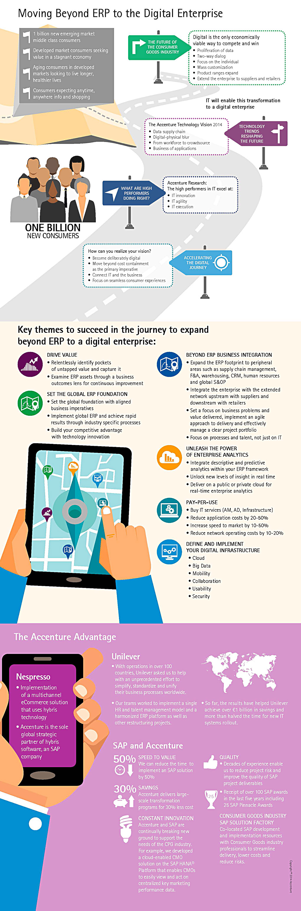 Consumer Goods: Beyond ERP to the Digital Enterprise–Infographic