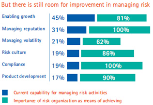 But there is still room for improvement in managing risk