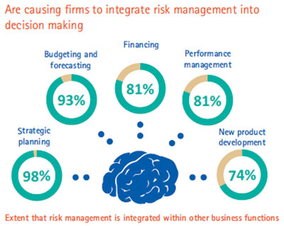 Are causing firms to integrate risk management into decision making
