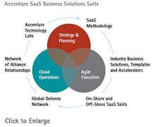 Accenture SaaS Business Solutions Suite