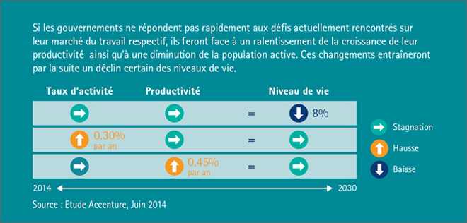 Accenture France Faces 8 Standard Living Decline