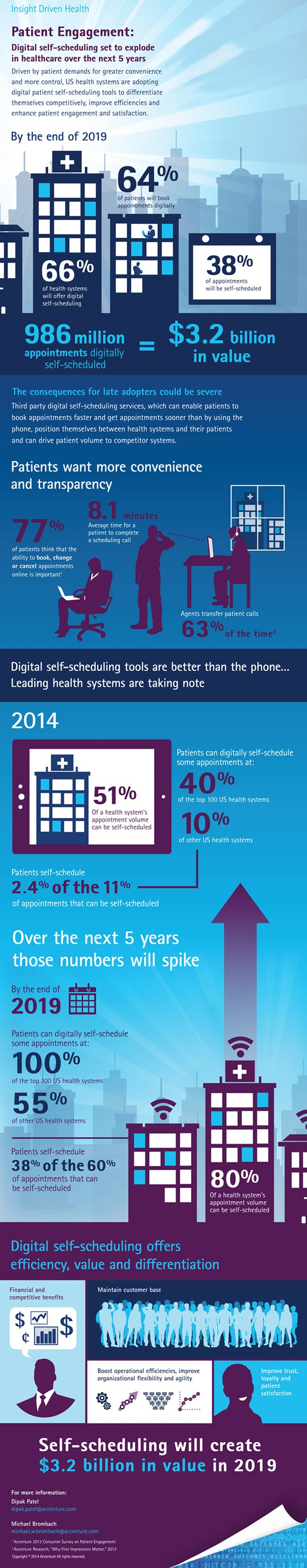 infographic, patients, self-scheduling