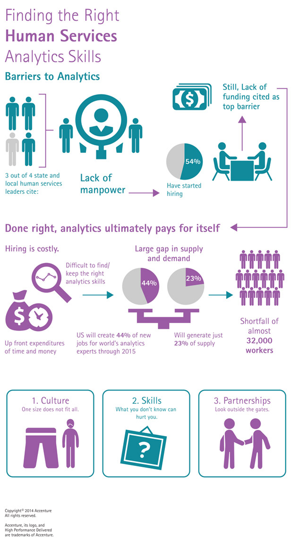 Finding Human Services Analytics Skills