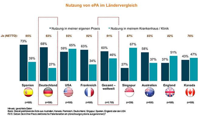 Setzt sich IT im deutschen Gesundheitswesen durch - Accenture