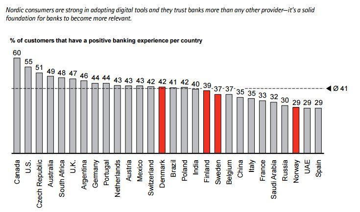 Digital disruption in nordic retail banking accenture digital disruption marketing malvernweather Images