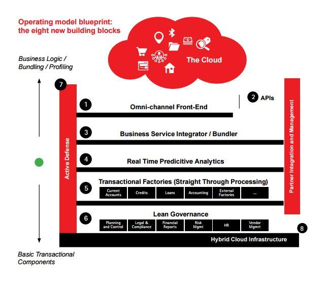 Digital disruption in nordic retail banking accenture digital disruption revenue malvernweather Choice Image
