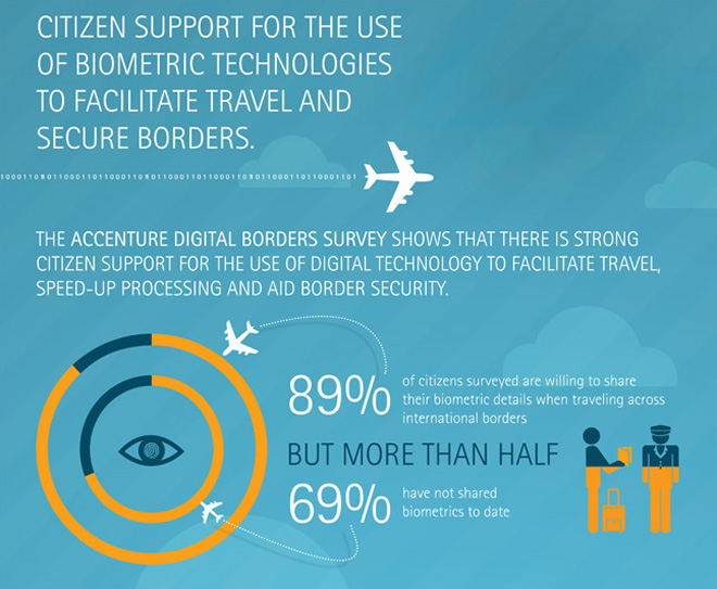 Accenture Citizen support for the use of Biometric Technologies Infographic. This opens a new window.