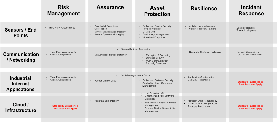 IIoT-Security-Capability-Matrix