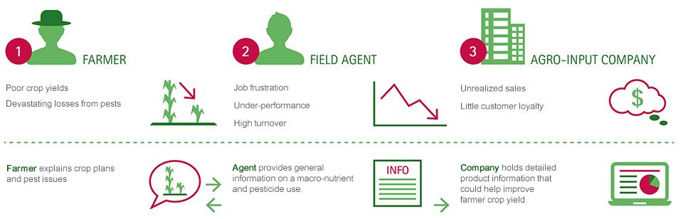 Accenture Digital Agriculture Service