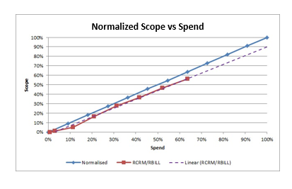 Normalized Scope vs Spend
