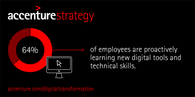 64% of employees are proactively learning new digital tools and technical skills.