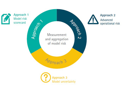 Model Risk Measurement and Aggregation