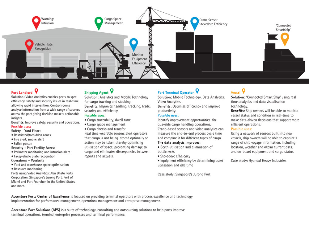 African Ports Infographic