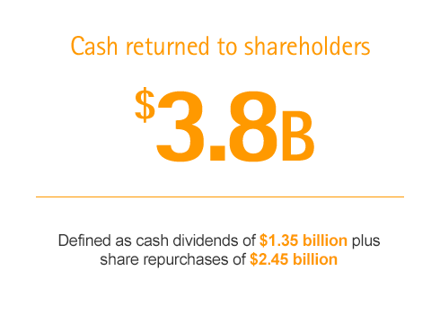 Cash Returned to Shareholders