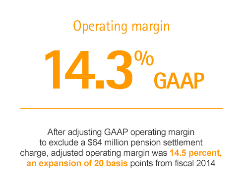 Operating Margin
