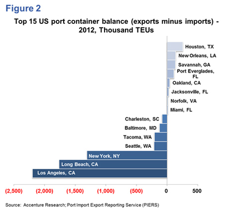 Figure 2: Top 15 US Port Container Balance