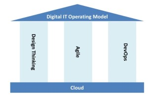 Digital IT Operating Model