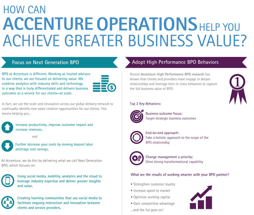 How Can Accenture Operations Help You Achieve Greater Business Value
