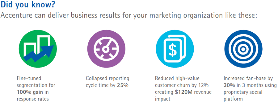 Accenture can deliver business results for your marketing organization like these