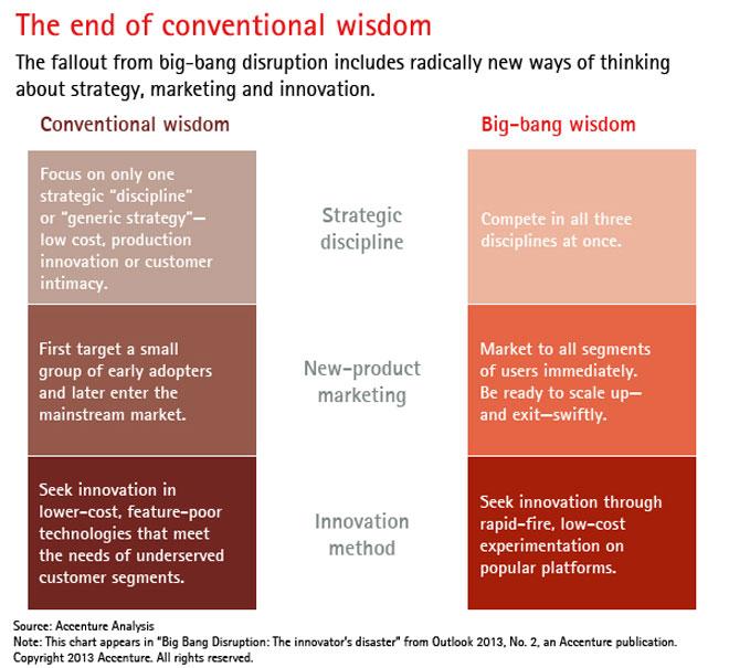 market disruption strategy