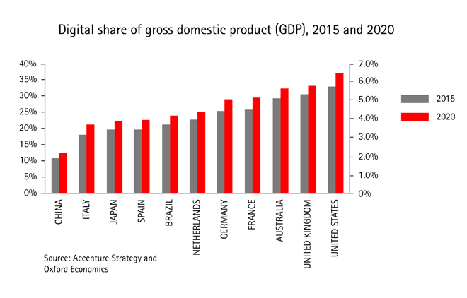The Growth Multiplier Digital Impact Share of GDP