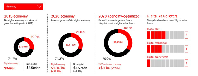The Growth Multiplier Digital Impact