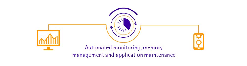 Automated monitoring, memory management and application maintenance