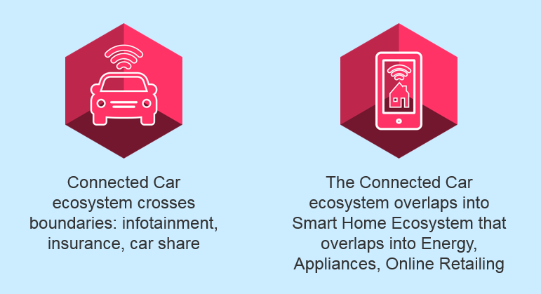 Figure 1: Connected car platforms are the genesis for a much broader digital ecosystem evolution.