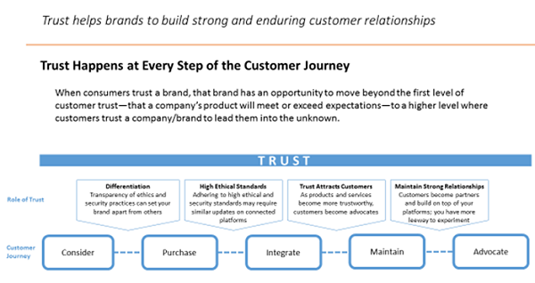 Trust Happens at Every Step of the Customer Journey