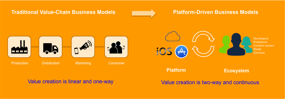 Using platforms, digital businesses are expanding from one-way to two-way value creation
