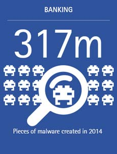 317m: Pieces of malware created in 2014