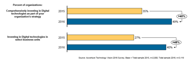 Figure 1: How organizations are investing in digital technologies (2015 vs. 2016)