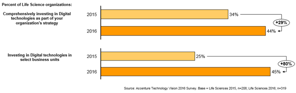 Figure 2: How Life Sciences organizations are investing in digital technologies (2015 vs. 2016)
