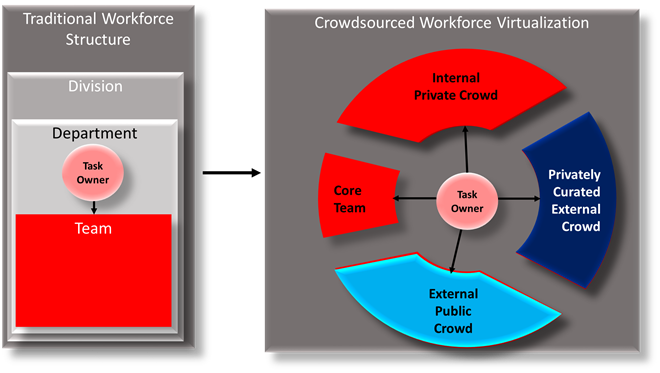 Differences between the traditional workforce structure and crowdsourced workforce virtualization