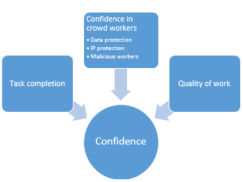 The elements of our crowd confidence model