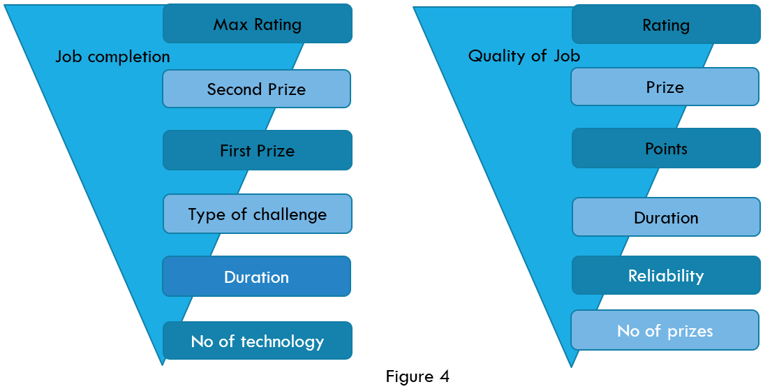 Key factors impacting job completion and quality of work on one crowdsourcing platform