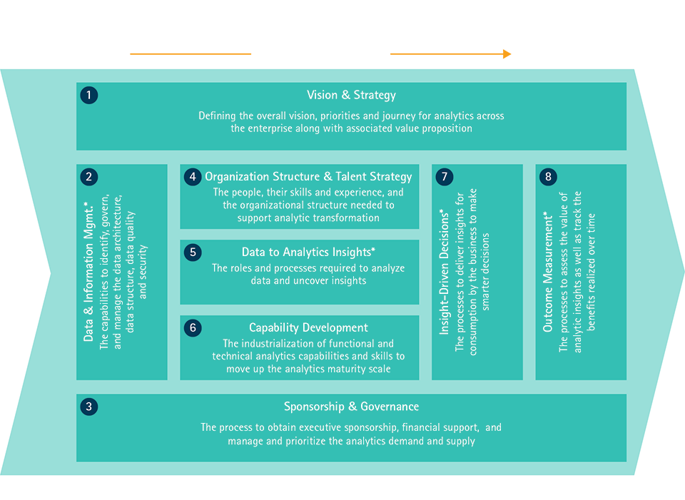 Analytics Operating Model Framework