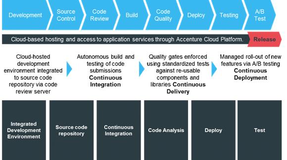 OpenSourcingTheAccentureDevopsPlatform