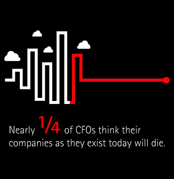 Nearly 1/4 of CFOs think that their companies as they exist today will die