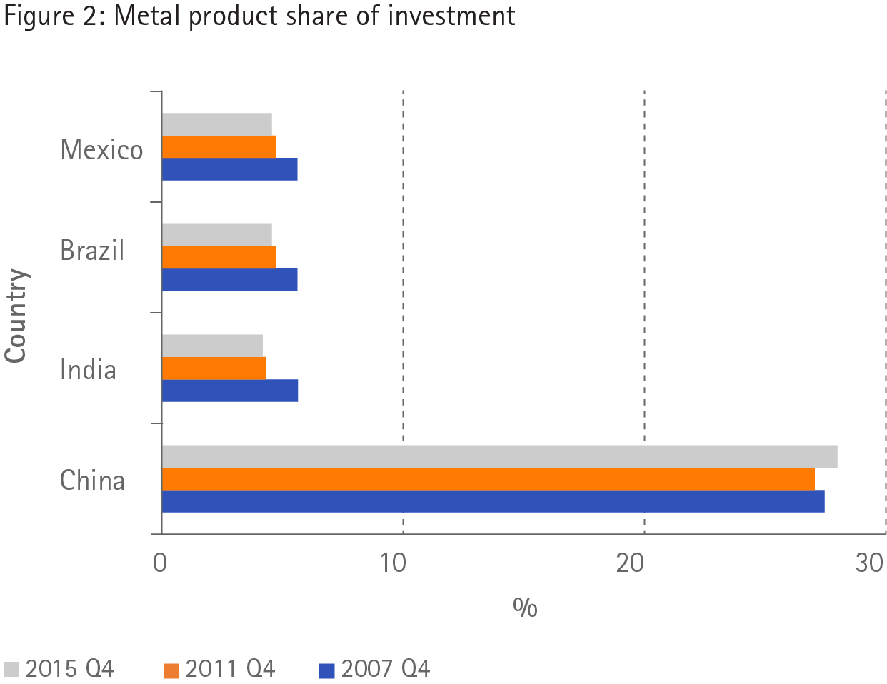 Metal product share of investment