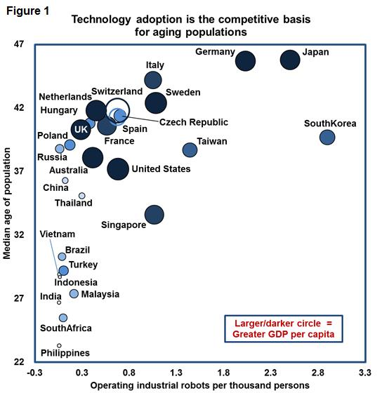 Technology adoption is the competitive basis for aging populations.