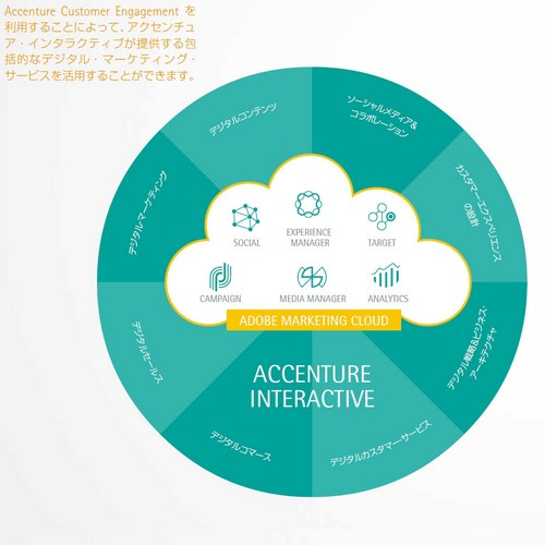 Accenture Customer Engagementの全体像