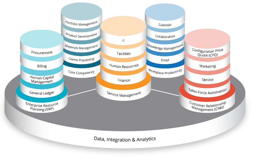 Data, Integration & Analytics