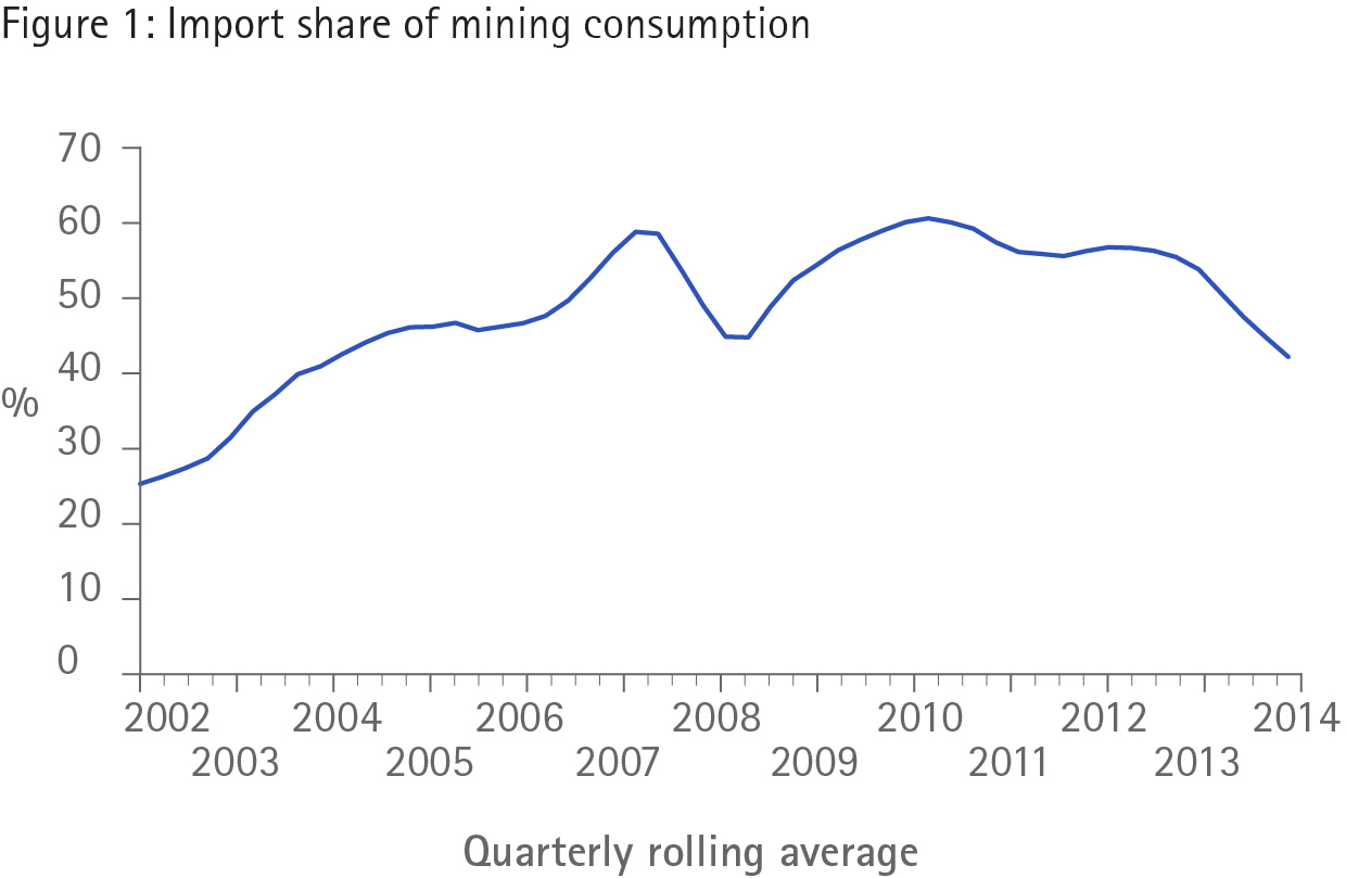 Figure 1: Import share of mining consumption