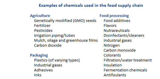 Examples of chemicals used in the food supply chain